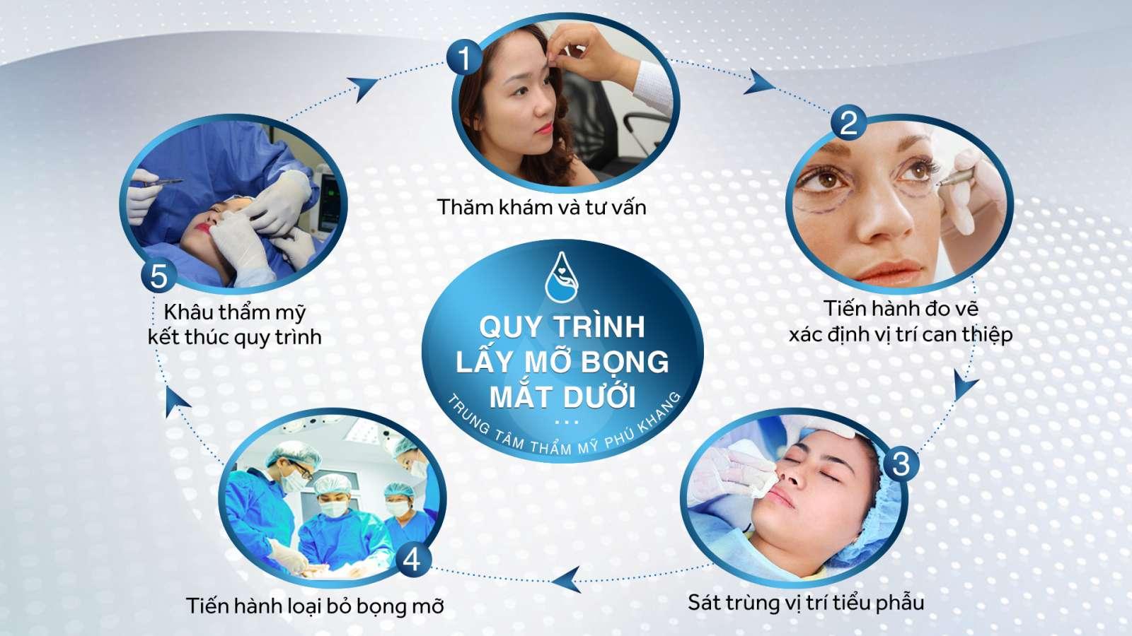 Quy trình thực hiện đạt chuẩn y khoa