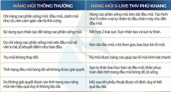 khác biệt của nâng mũi sline và nâng mũi thông thường
