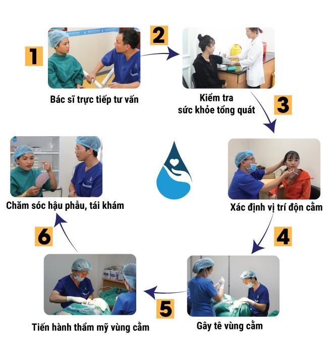 quy trình cắt mí mắt có đau không